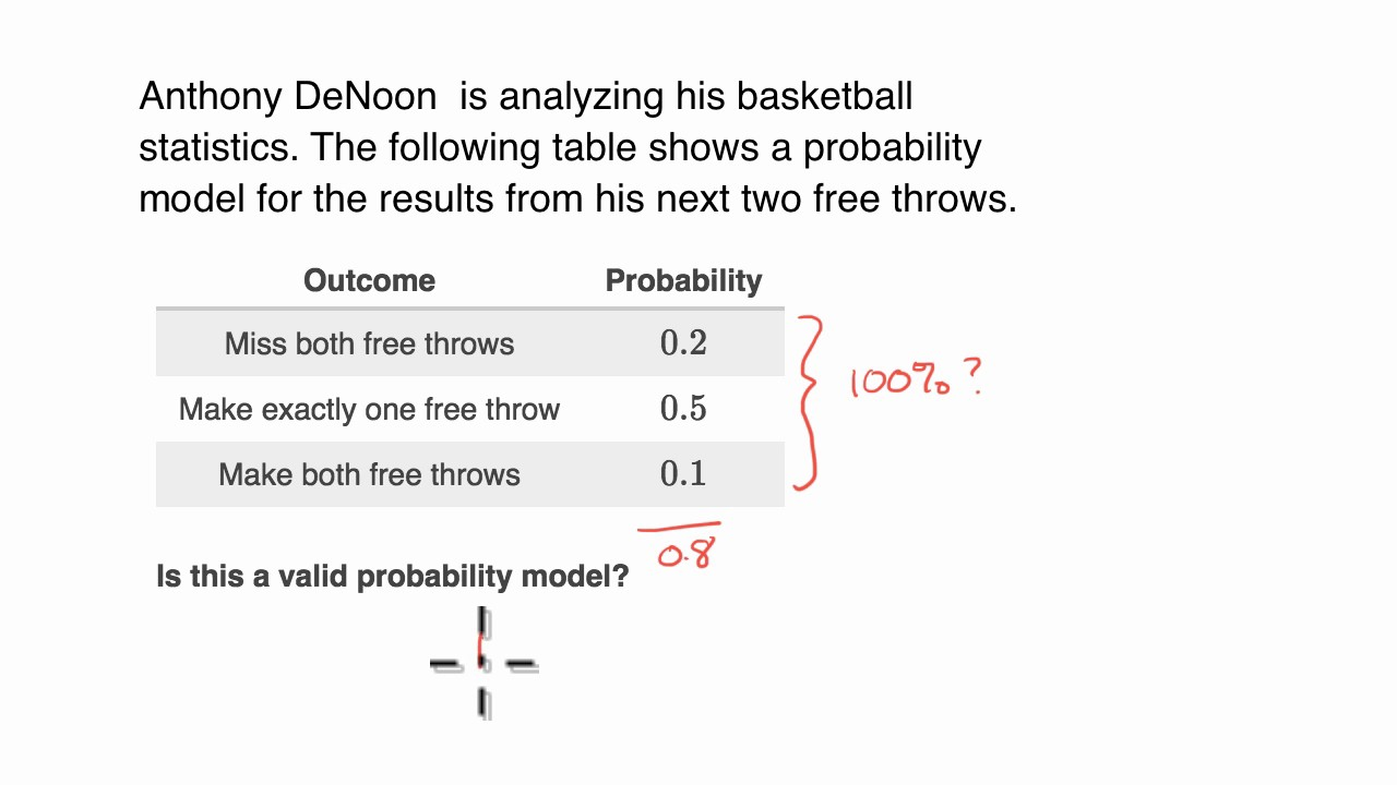Valid discrete probability distribution examples (video) | Khan Academy