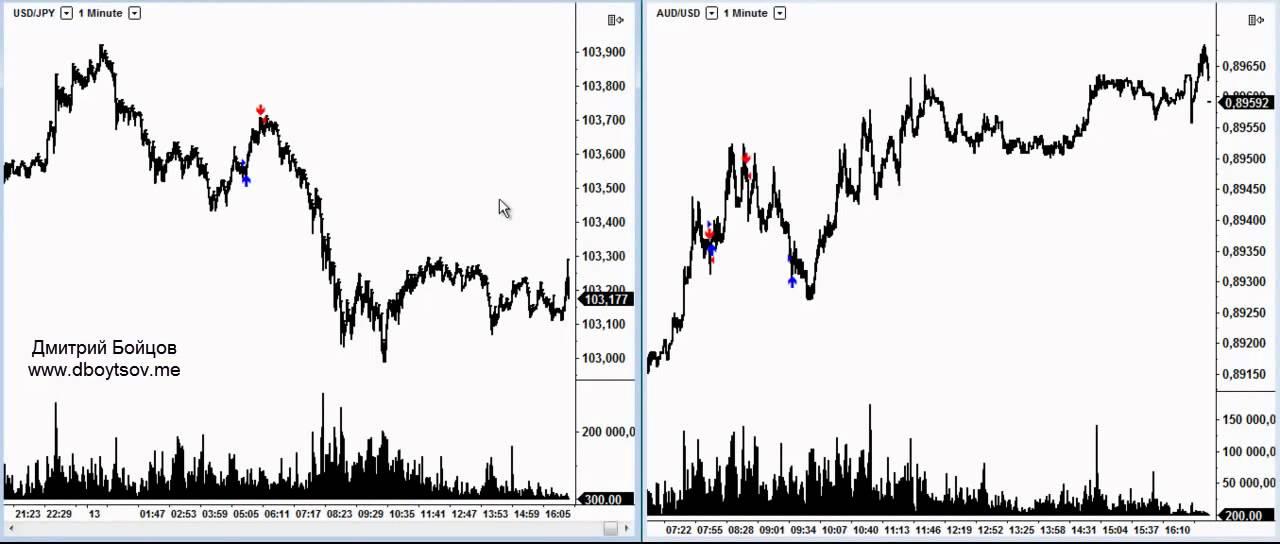 Форекс график доллар рубль прикольные картинки форекс