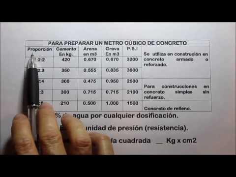 Precio metro cubico de concreto en puebla distrito fed for Cuanto cuesta el metro de hormigon