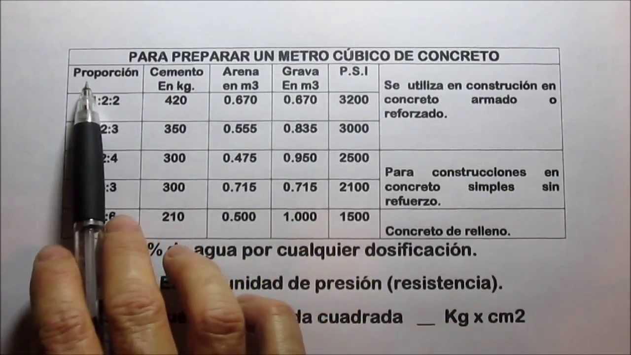 Tipos de concreto fraguado curado proporciones youtube for Mortero de cemento