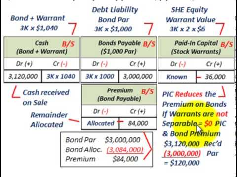 Bond Issued With Stock Warrants (Warrant Value Known, Bond Value Unknown, Allocate Proceeds)