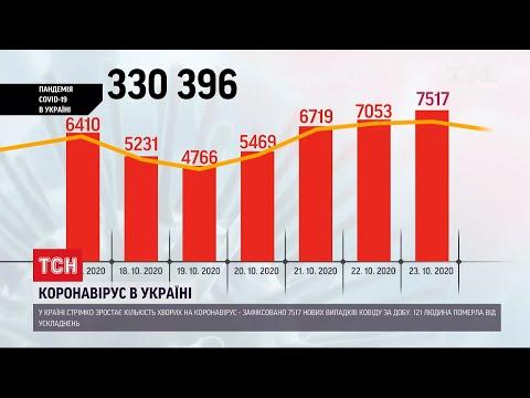 Кількість інфікованих коронавірусом в Україні уперше за добу перевищила 7 тисяч