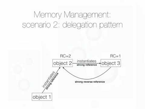 04 03 07   Memory Management and Retain Cycles