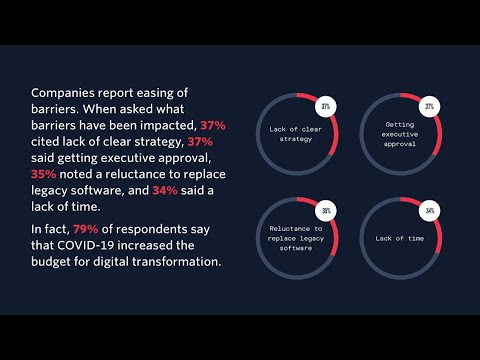 COVID-19 'accelerated digital transformation by an average of 6 years,' Twilio says