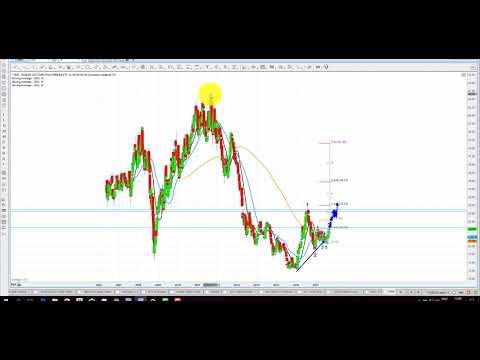 Elliott Wave Analysis of Gold, Silver & GDX as of 9th September 2017