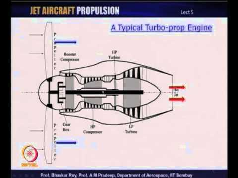 Mod-01 Lec-05 Turbofan, Turbo-prop and Turboshaft engines
