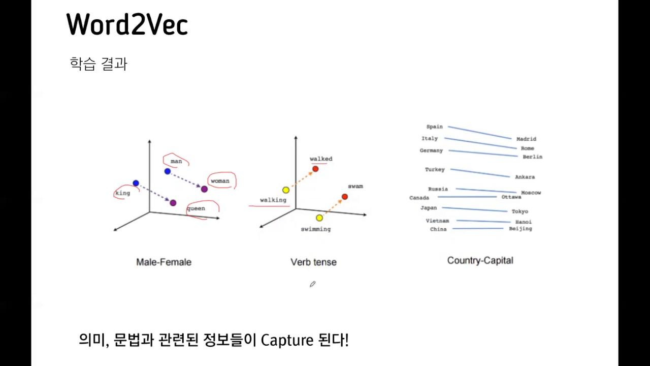 pr 027 glove global vectors for word representation youtube rh youtube com vectors formula vectors for cnc
