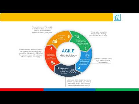 Project Management Methodologies (Waterfall and Agile)