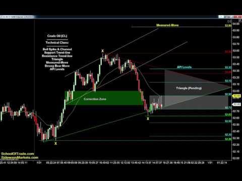 FOMC Trading Strategy | SchoolOfTrade Newsletter 01/31/17