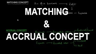 ACCOUNTING CONCEPTS   MATCHING AND ACCRUAL CONCEPT
