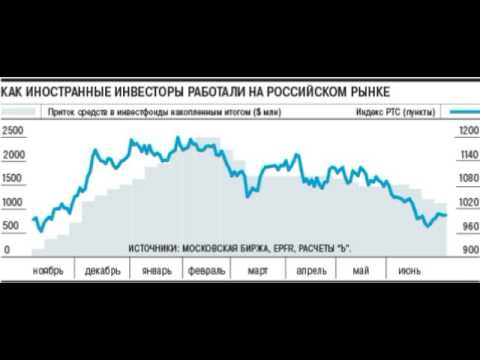 American investors withdrew from the Russian stock more than billion to $1.6