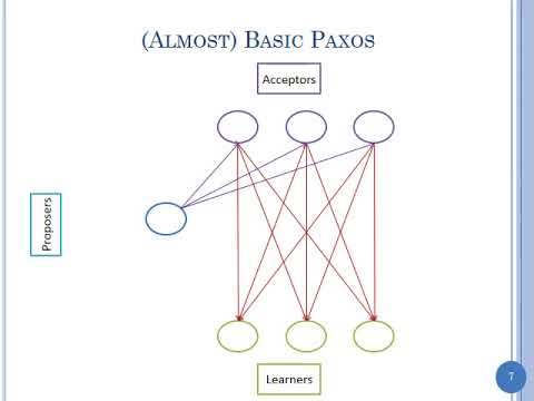 Distributed Consensus-Part 5: The Paxos Algorithm (update)