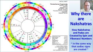 Why There Are Nakshatras: Sacred Geometry
