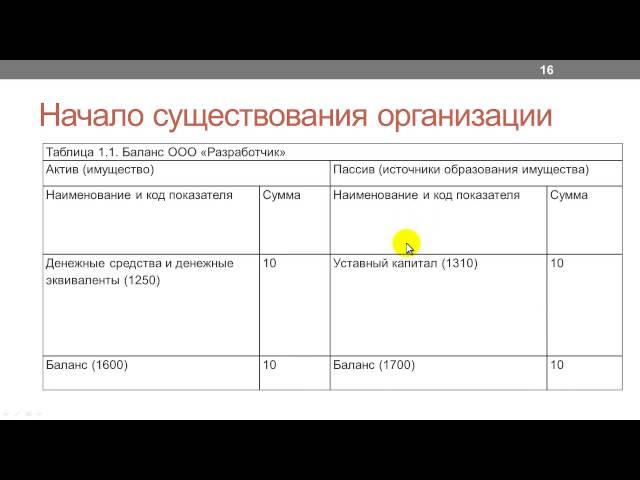Лекция 3: Организация с точки зрения бухгалтера (пример)