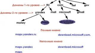 DNS-сервер с нуля. Урок 2. Пространство доменных имен
