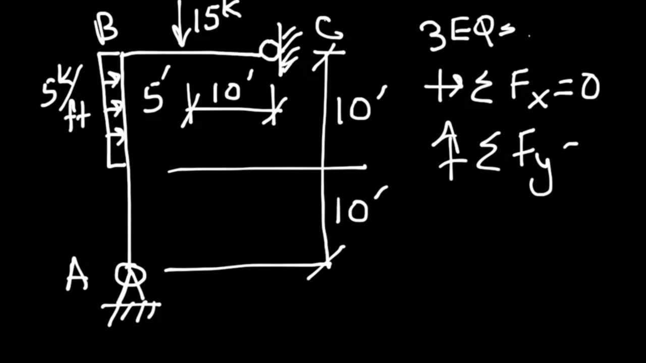 Structural Analysis Example 3 Frame 1 Point Load Distributed Moment Diagram Youtube