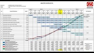 Cara Membuat Time Schedule Ulang  Re-schedule  Kurva S