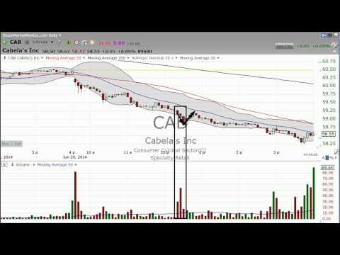 6/20/2014 - Fast Money Halftime Charts of DECK, CAB, CRM - Stock Market Mentor by Dan Fitzpatrick
