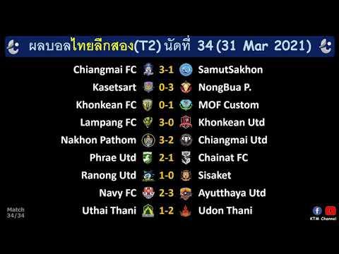 ผลบอลไทยลีกสองล่าสุด นัดที่34 : หนองบัวแชมป์ และสรุปทีมที่ได้เพลย์อ๊อฟ ส่วนศรีสะเกษตกชั้น (31/3/21)