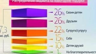Россия в цифрах. Новогодние подарки(, 2016-01-07T09:28:35.000Z)