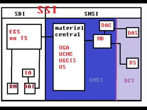 principe simpliste du SSI (incendie)