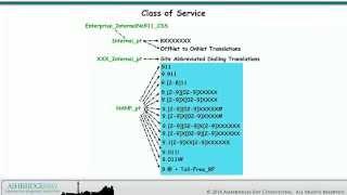 Enterprise 20 Dial Plan Build: Patterns for Delayed 7-Digit Dialling (Part 2)