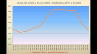 Что происходит с ценами на недвижимость в Киеве(Интересная и познавательная информация о динамике цен на недвижимость в Киеве. Может это кому то нужно...., 2016-03-17T07:15:05.000Z)