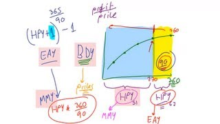 Money Market Yields, Lecture 019, Securities Investment 101, Video 00022