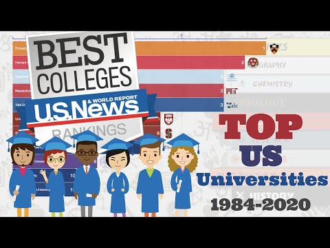 Top 10 US Universities Overtime: U.S. News National University Ranking (1984-2020)