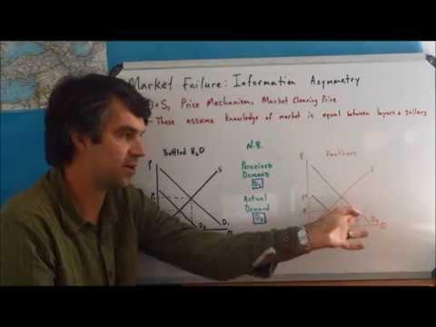 Market Failure: Asymmetric Information