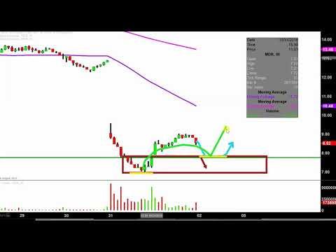 McDermott International, Inc. - MDR Stock Chart Technical Analysis for 11-01-18