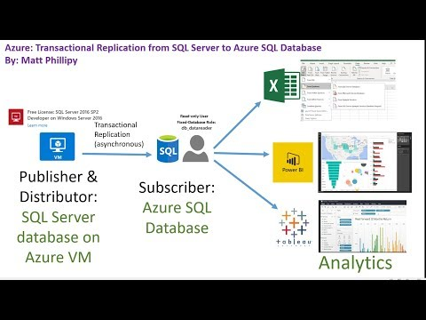 Azure: Replication to Azure SQL Database from SQL Server on