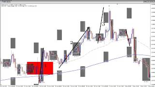 How To Day Trade Forex Trend Reversals | Forex System