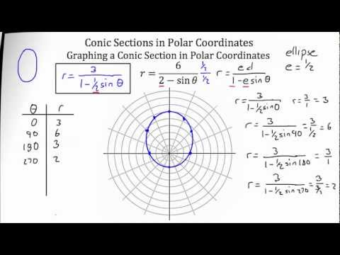 Polar Form of A Conic Finding The Type, The Directrix and