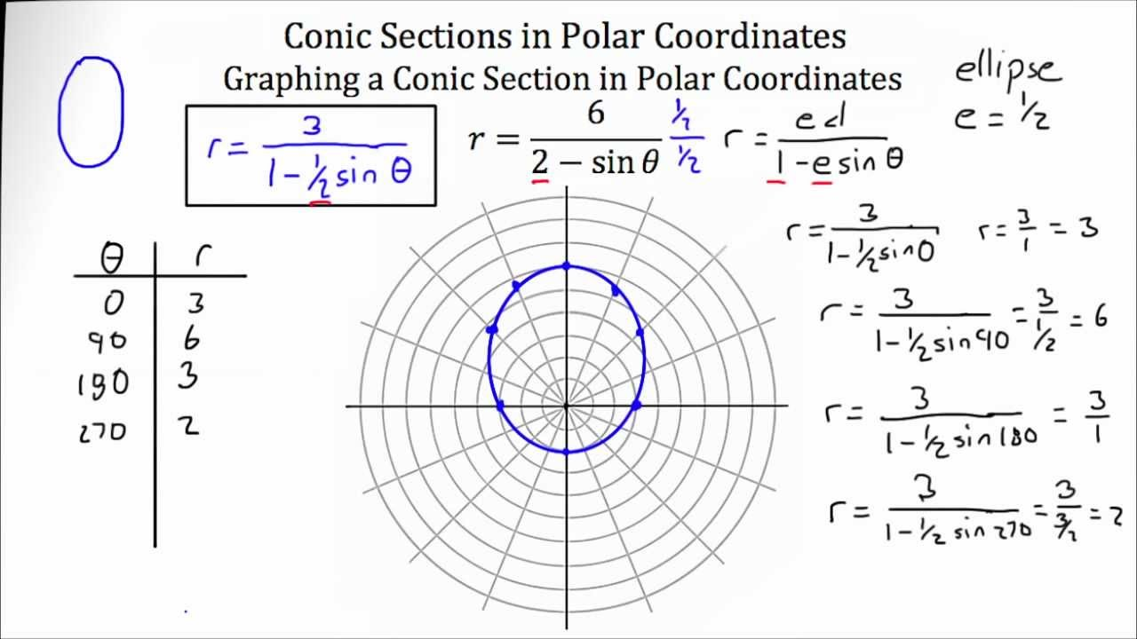 conic sections polar coordinate system youtube. Black Bedroom Furniture Sets. Home Design Ideas