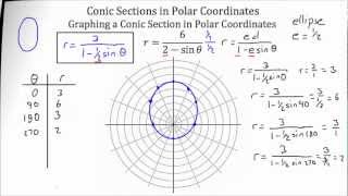 Conic Sections -- Polar Coordinate System