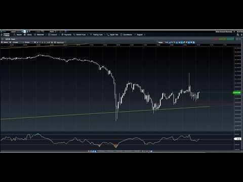 Dow Jones Trading Strategy - All explained in 5 minutes !