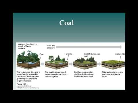 APES Chapter 12 Nonrenewable Energy