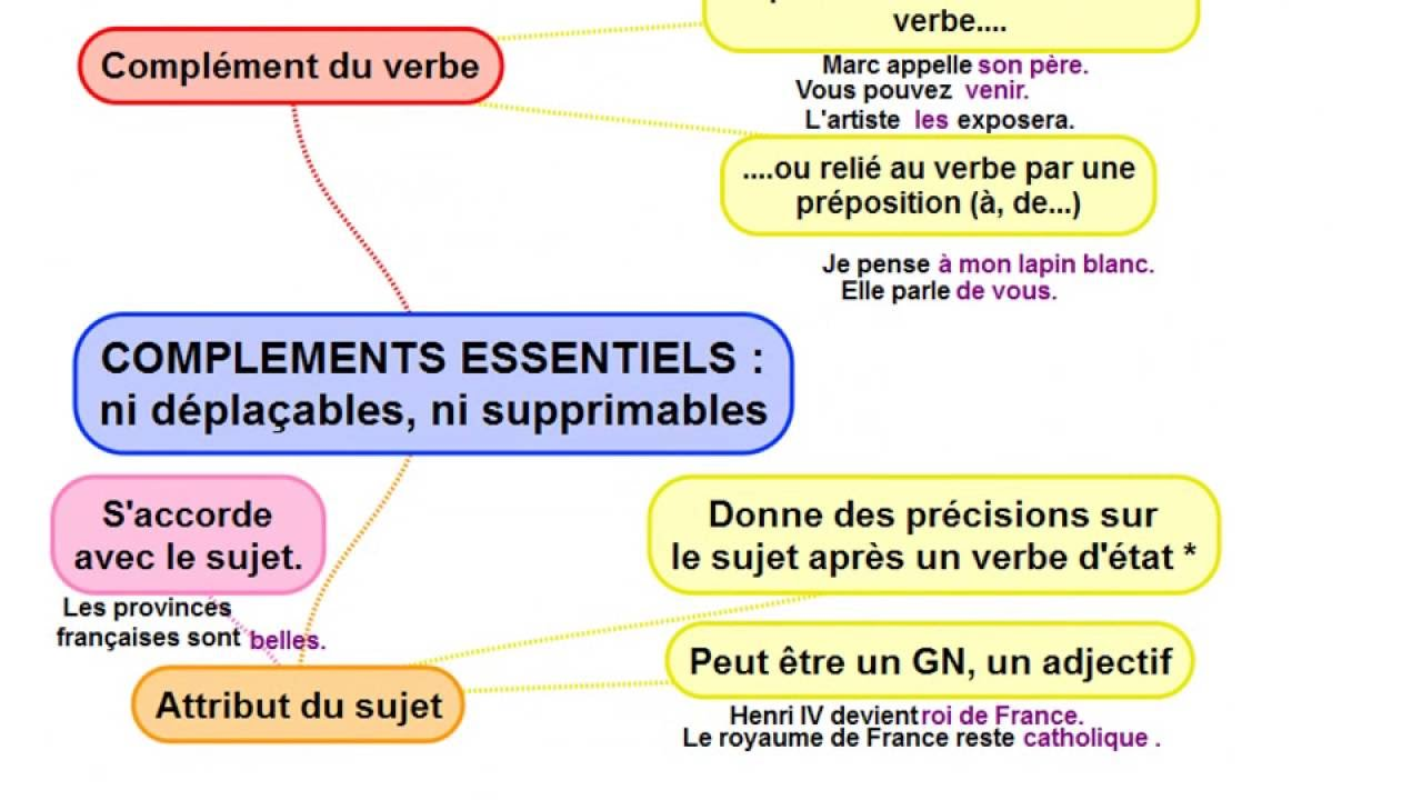 Exemple De Phrase Avec Sujet Verbe Cod Ou Coi - Exemple de ...