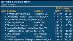 Alt A Lenders