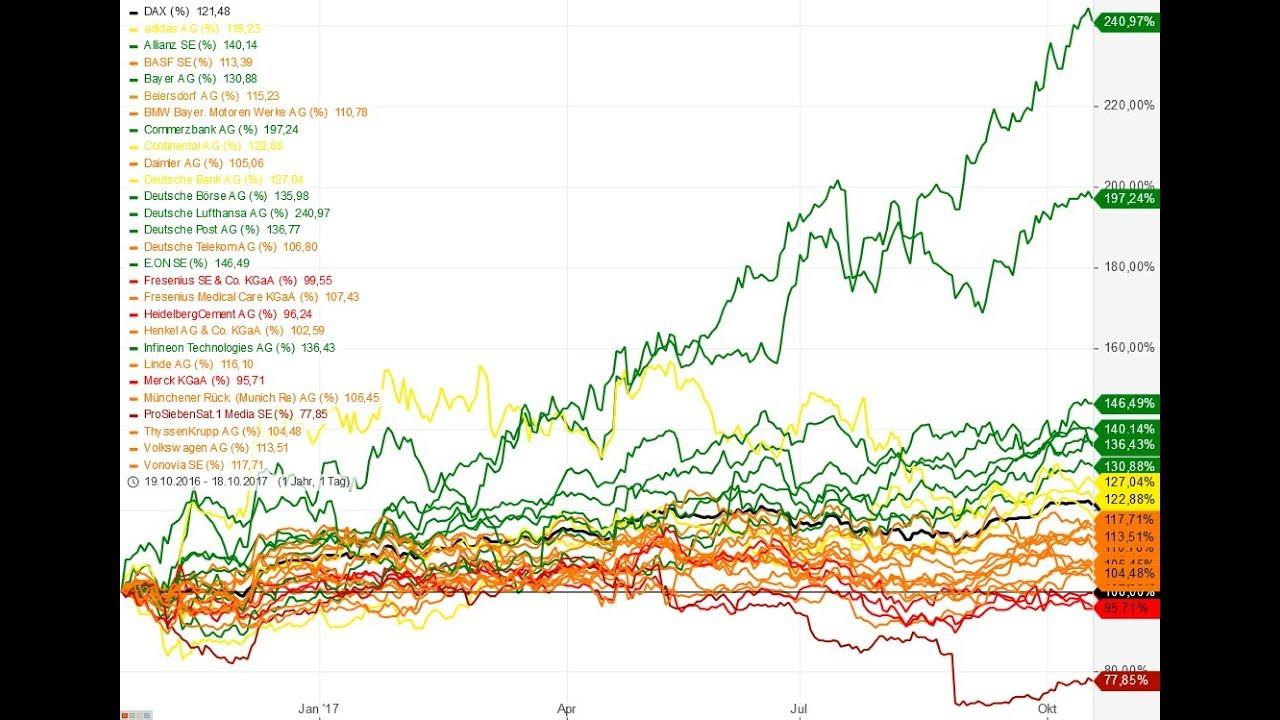 Marktprofil Metatrader Aktien Online Kaufen