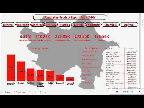 Azerbaijan product export (2020)