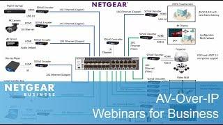 AYNI ZeeVee görsel-İşitsel Tasarımlar İş | Düzene Nasıl Yardımcı-Over-IP: AV