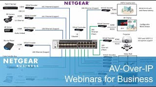 AV-Über-IP: Wie NETGEAR Geholfen ZeeVee Optimieren Audiovisuellen Designs | Business