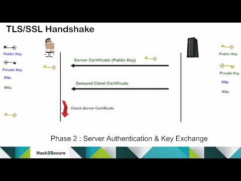 TLS/SSL Protocol and Handshake Process