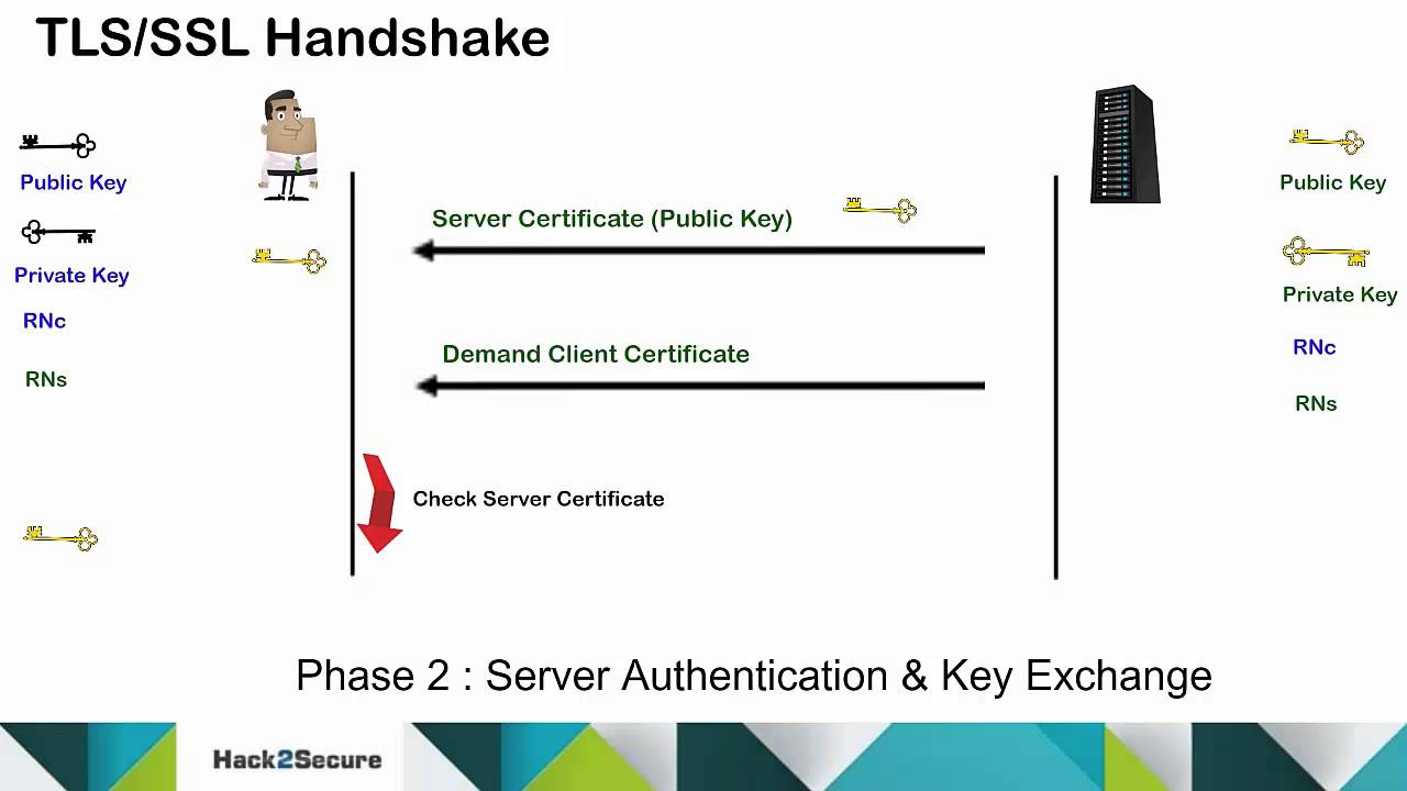 Tlsssl Protocol And Handshake Process Youtube