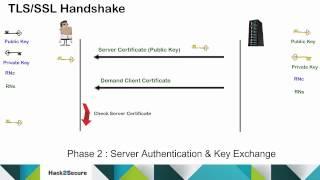 TLS/SSL Protocol and Handshake Process