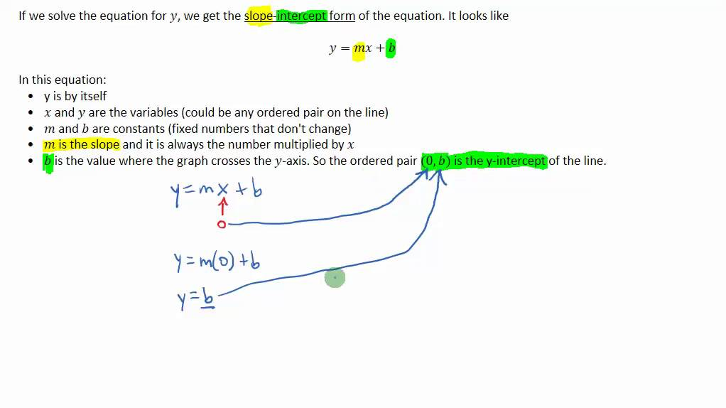 The Slope Intercept Form Of A Linear Equation In Two Variables Youtube