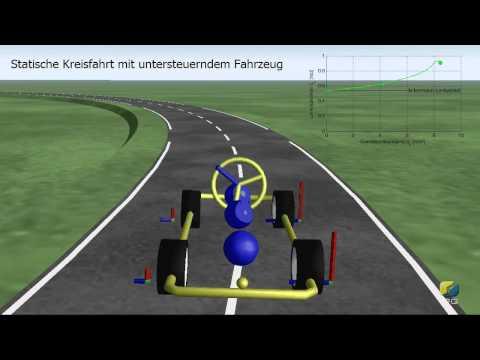 Statische Kreisfahrt Untersteuern Steady Circle Drive Understeering