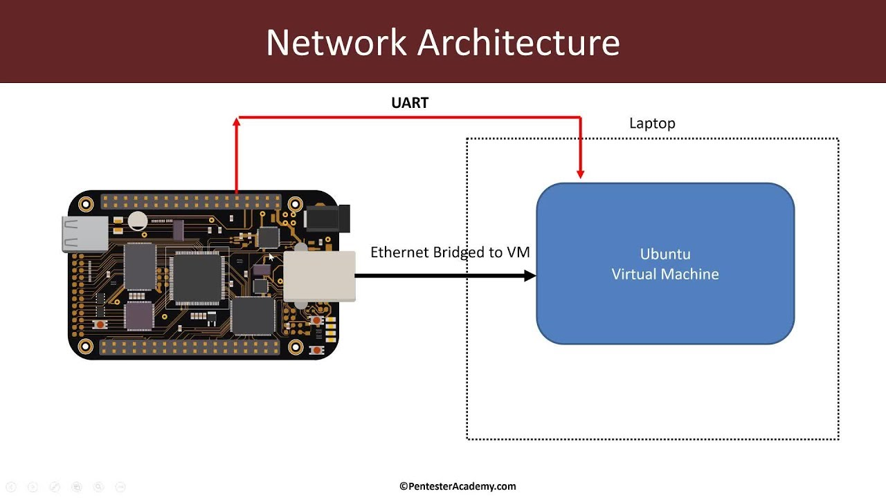 [Embedded/IoT Linux for Red-Blue Teams] Booting a Custom Linux